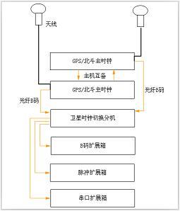 卫星同步时钟系统图