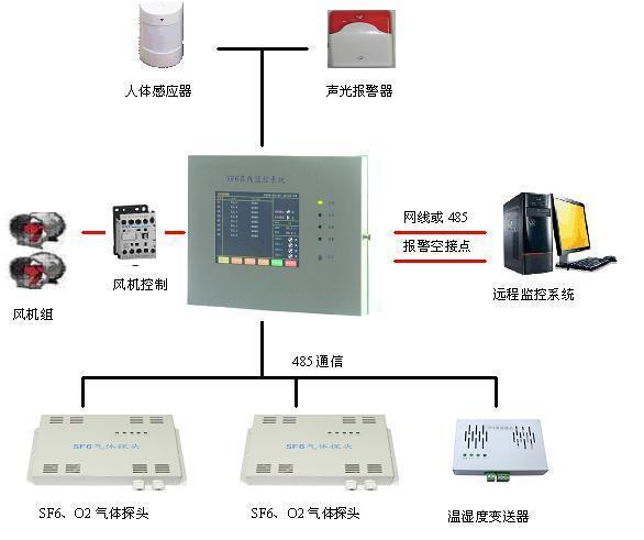 六氟化硫检测,sf6在线监测系统,六氟化硫SF6在线监测