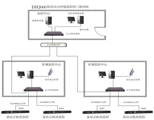 机房监控 环境监控  机房动力环境监控