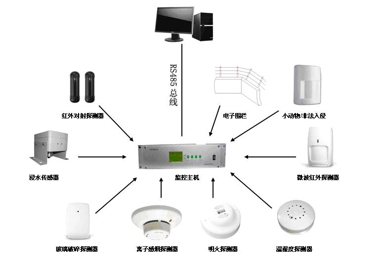 环境监测器/环境探测器/机房动力环境监测