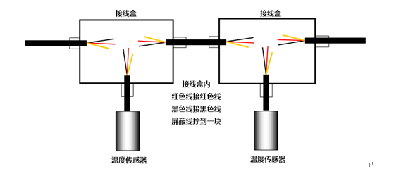 图3-1接线盒内接线方式图 线缆采用屏蔽两芯双绞线,剥出电缆线芯,保留屏蔽层,三根红色、三根黑色和屏蔽层分别拧到一块,用PVC胶带包扎好放到防水接线盒内; 注意:不要带电安装或更换传感器,三根线之间不要短接,否则会损坏温度传感器;